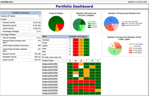 Deliver managerial information with dashboards and reports